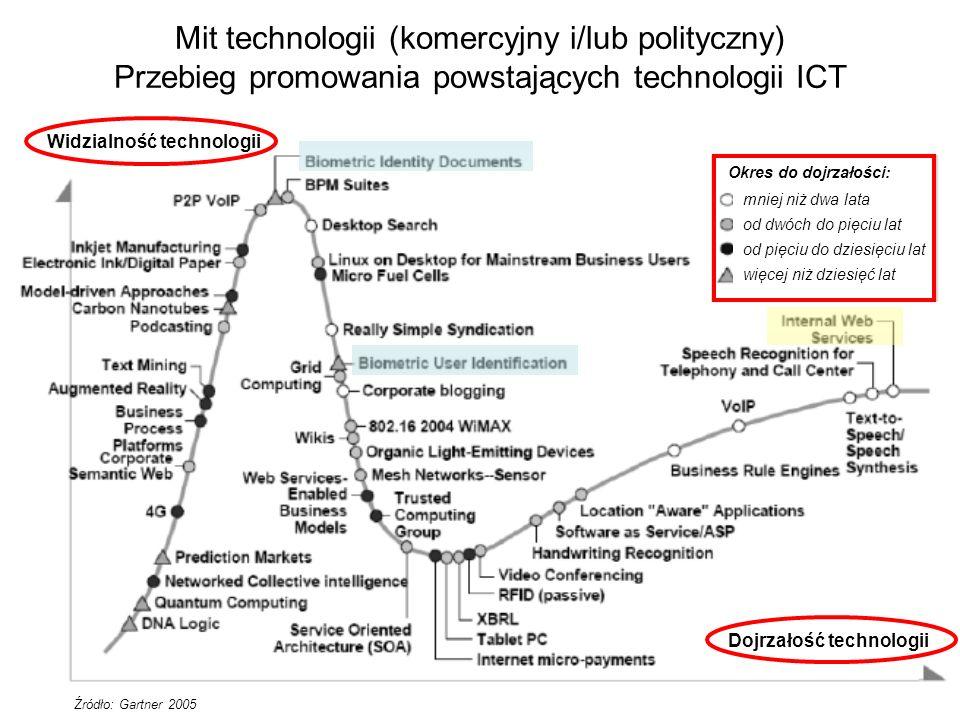Mit technologii (komercyjny i/lub polityczny) Przebieg promowania powstających technologii ICT