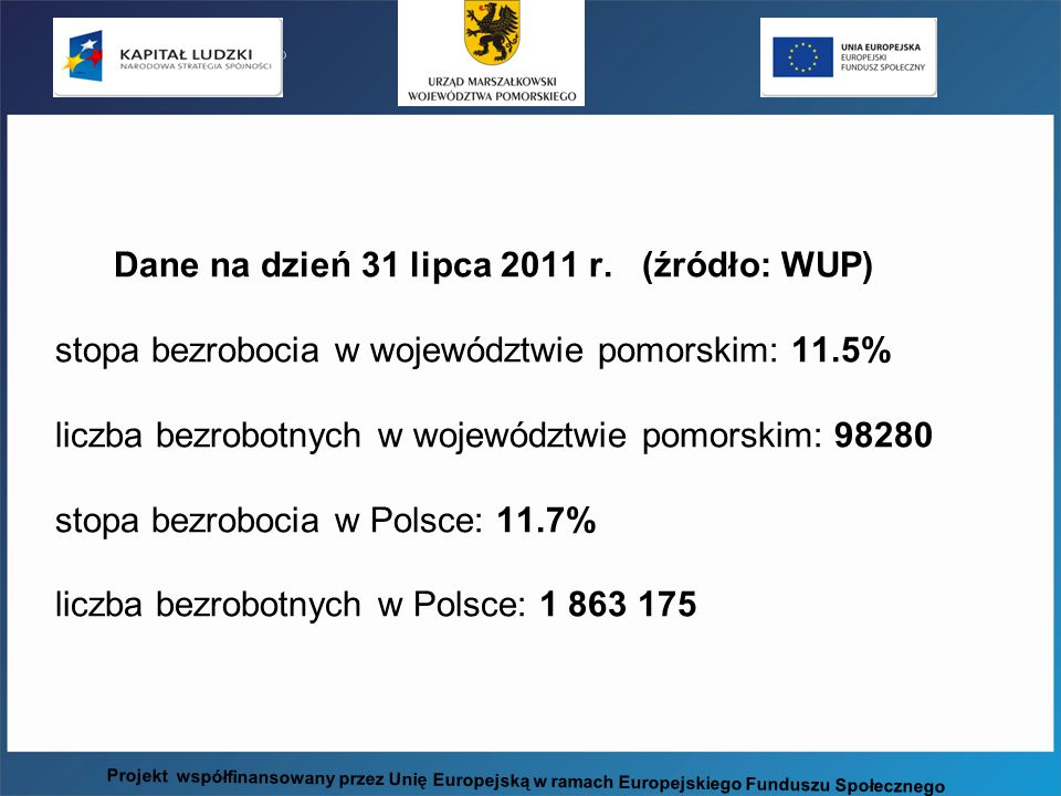 Dane na dzień 31 lipca 2011 r. (źródło: WUP) stopa bezrobocia w województwie pomorskim: 11.5% liczba bezrobotnych w województwie pomorskim: 98280 stopa bezrobocia w Polsce: 11.7% liczba bezrobotnych w Polsce: 1 863 175