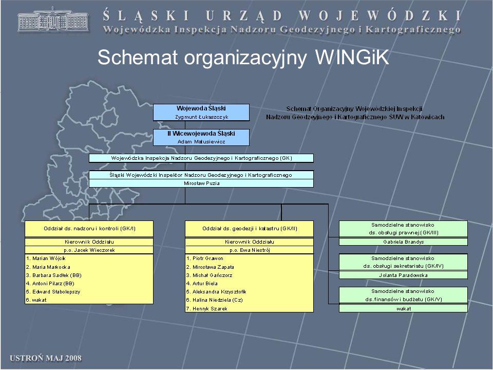 Schemat organizacyjny WINGiK