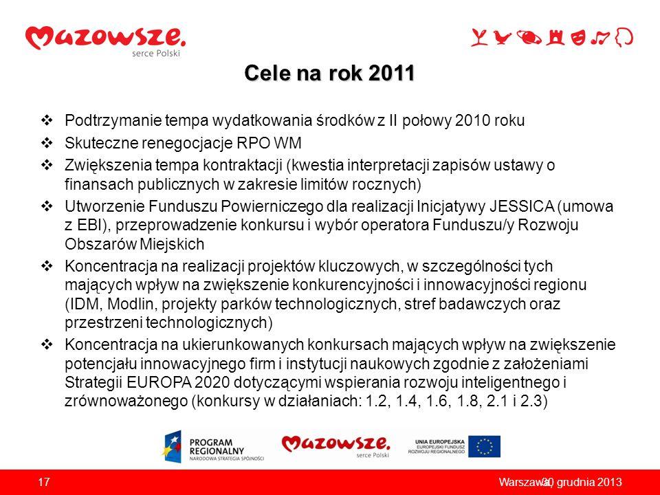 Cele na rok 2011 Podtrzymanie tempa wydatkowania środków z II połowy 2010 roku. Skuteczne renegocjacje RPO WM.