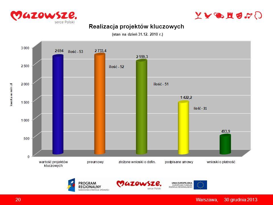 Realizacja projektów kluczowych (stan na dzień 31.12. 2010 r.)