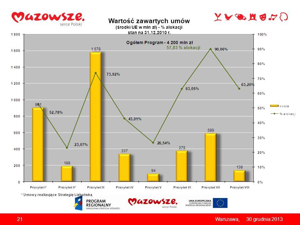 Wartość zawartych umów (środki UE w mln zł) - % alokacji stan na 31.12.2010 r.