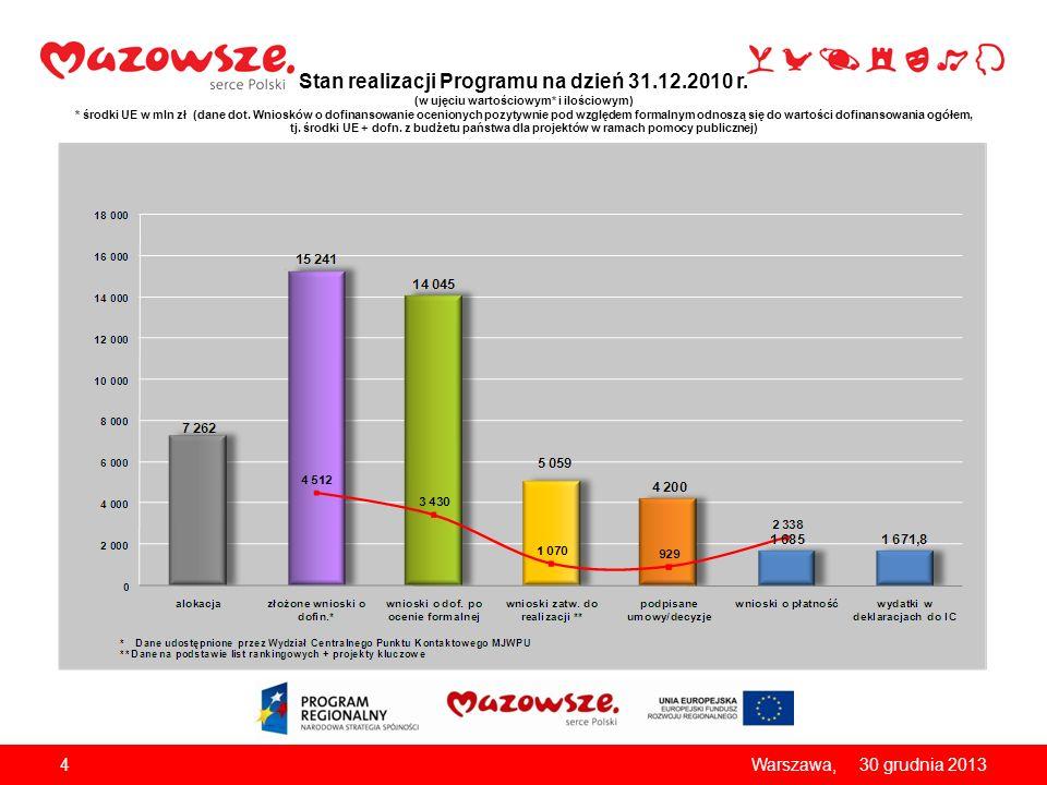 Stan realizacji Programu na dzień 31. 12. 2010 r