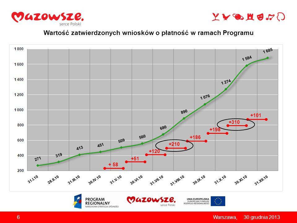Wartość zatwierdzonych wniosków o płatność w ramach Programu