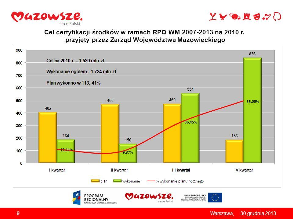 Cel certyfikacji środków w ramach RPO WM 2007-2013 na 2010 r