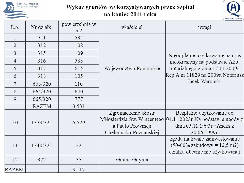 Wykaz gruntów wykorzystywanych przez Szpital