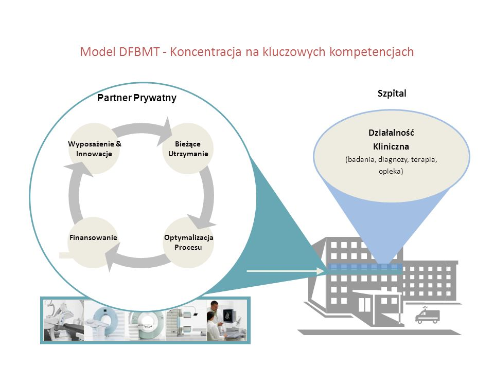 Model DFBMT - Koncentracja na kluczowych kompetencjach