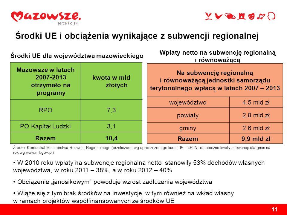 Środki UE i obciążenia wynikające z subwencji regionalnej