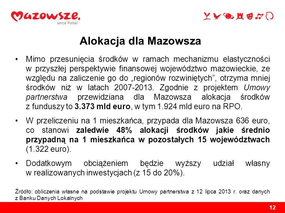 Alokacja dla Mazowsza
