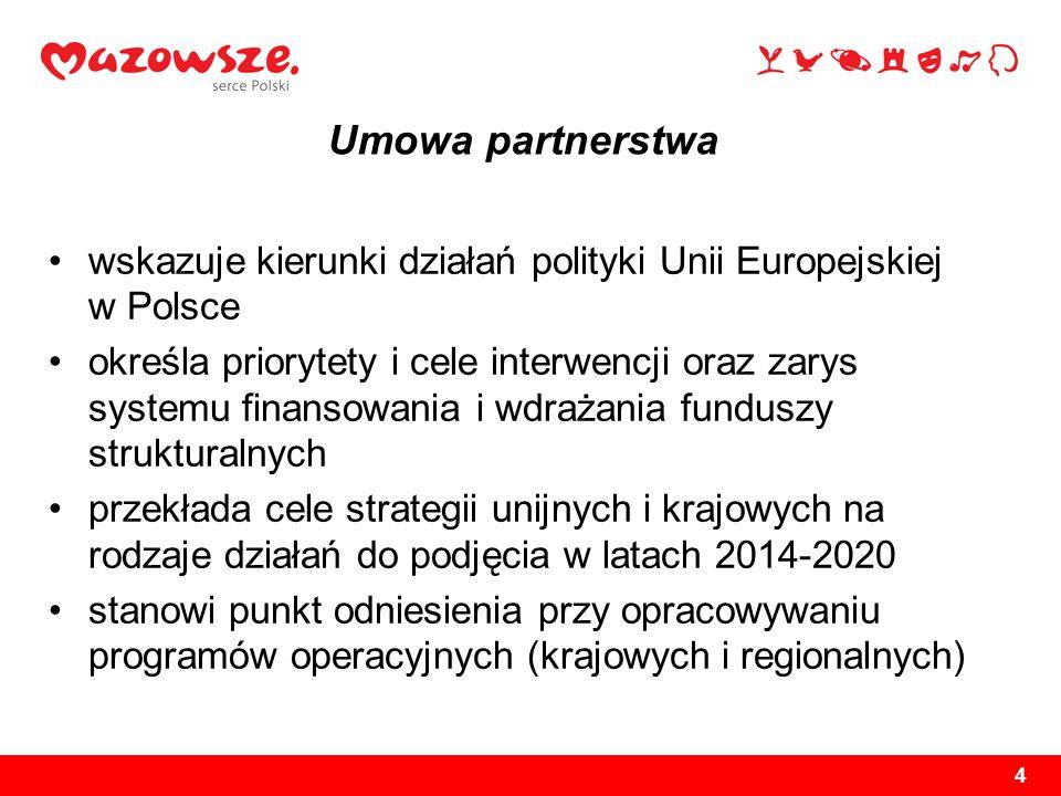 Umowa partnerstwawskazuje kierunki działań polityki Unii Europejskiej w Polsce.