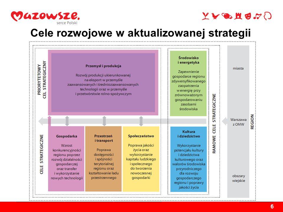 Cele rozwojowe w aktualizowanej strategii