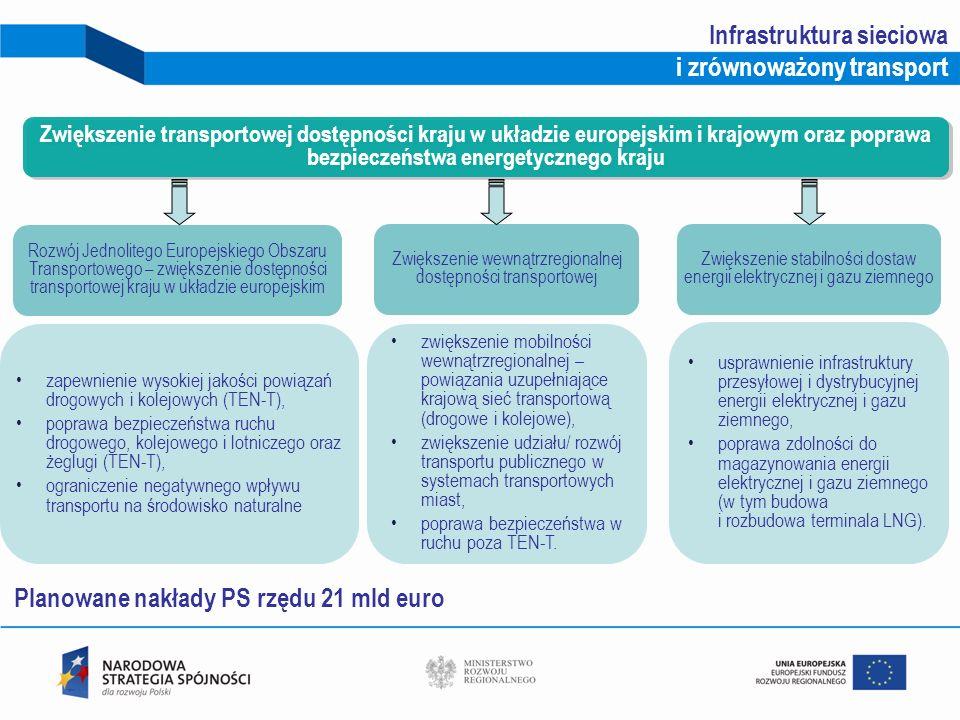 Infrastruktura sieciowa i zrównoważony transport