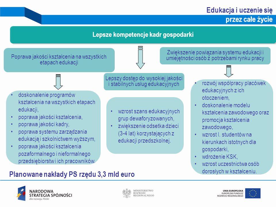 Planowane nakłady PS rzędu 3,3 mld euro