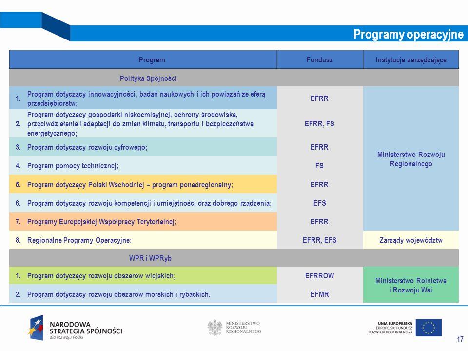 Programy operacyjne Program Fundusz Instytucja zarządzająca