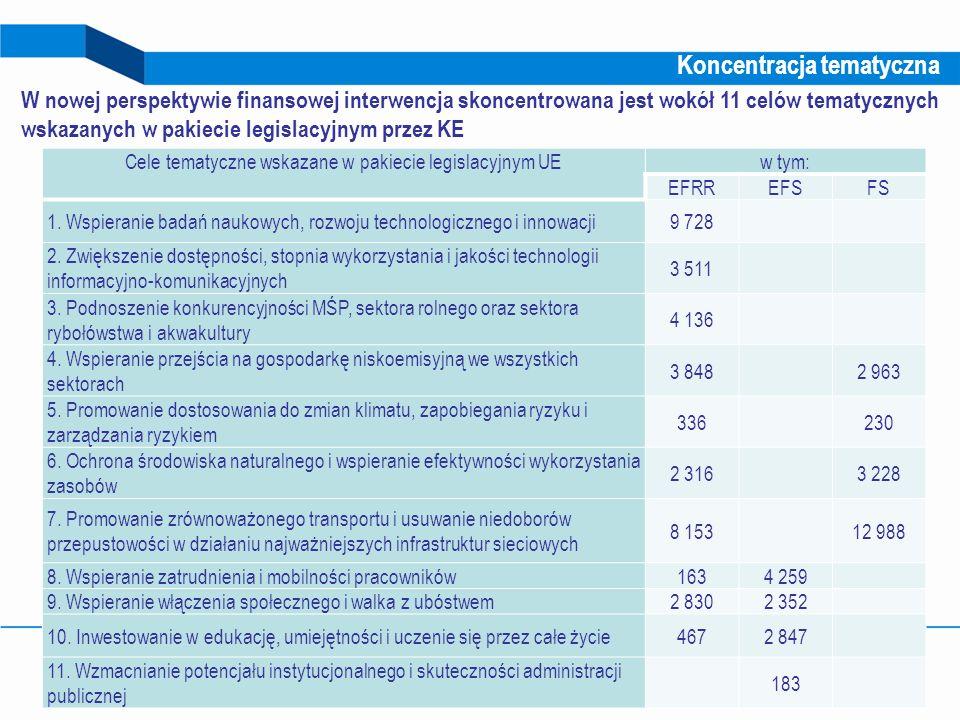 Cele tematyczne wskazane w pakiecie legislacyjnym UE
