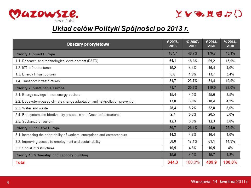 Układ celów Polityki Spójności po 2013 r.