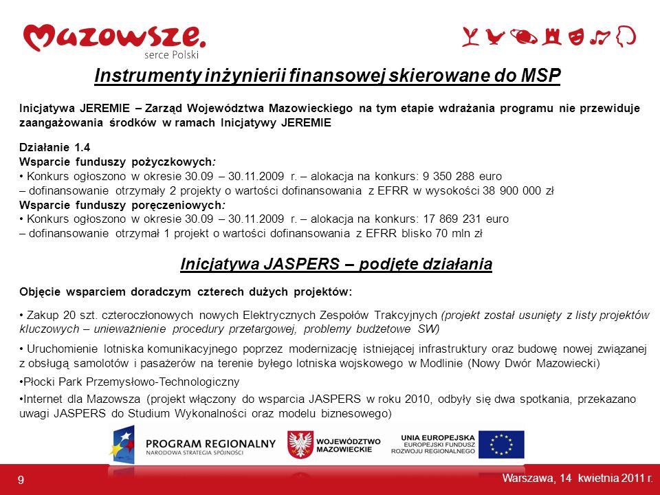 Instrumenty inżynierii finansowej skierowane do MSP