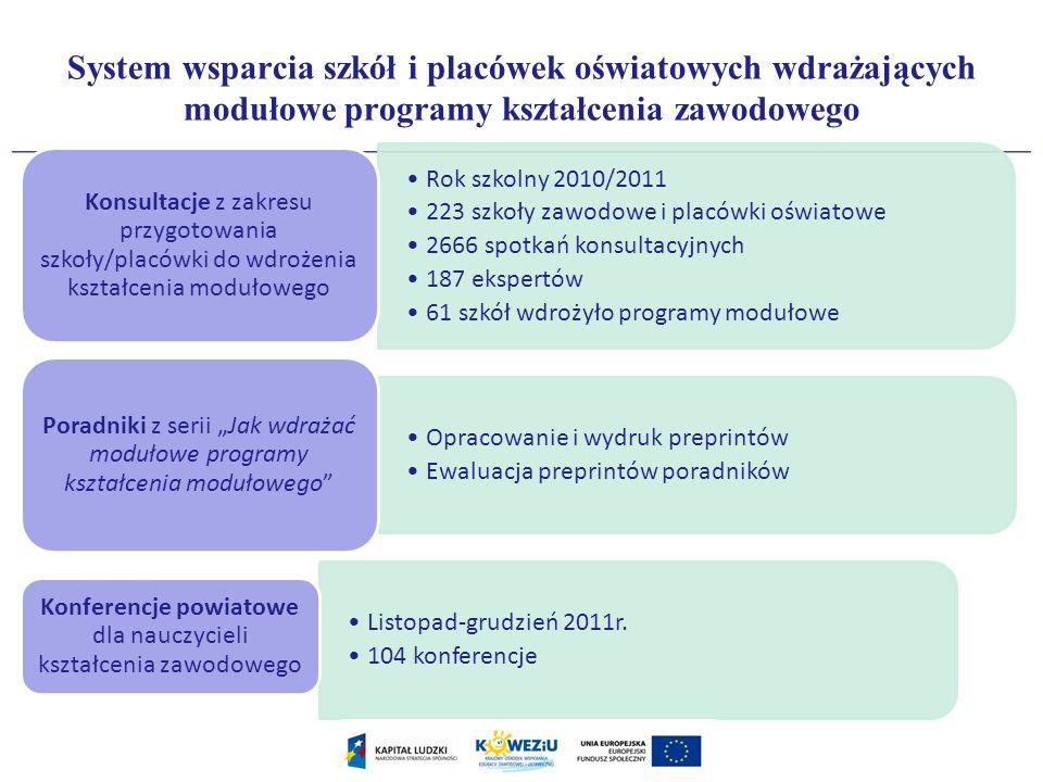 Konferencje powiatowe dla nauczycieli kształcenia zawodowego