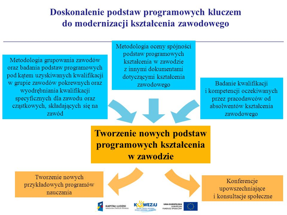 Tworzenie nowych podstaw programowych kształcenia w zawodzie