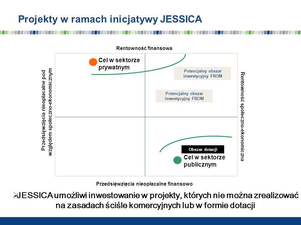 Projekty w ramach inicjatywy JESSICA