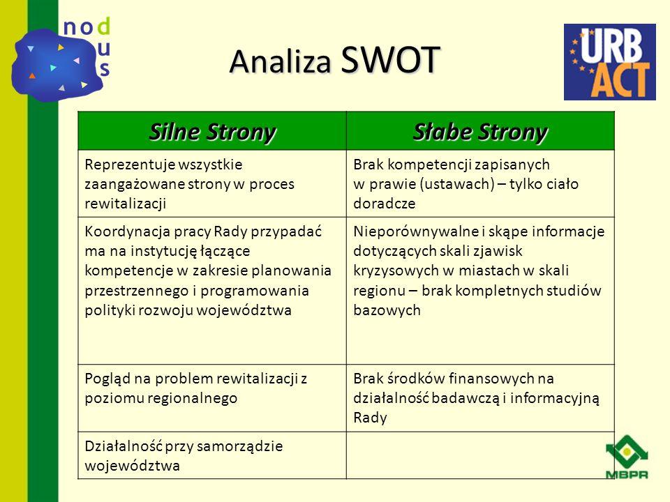 Analiza SWOT Silne Strony Słabe Strony