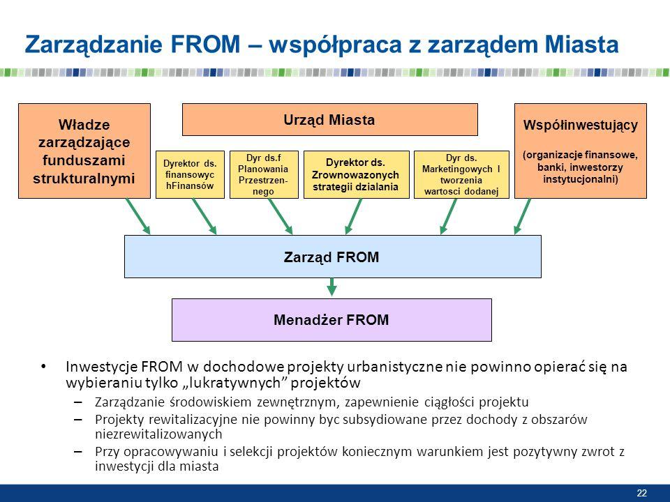 Zarządzanie FROM – współpraca z zarządem Miasta