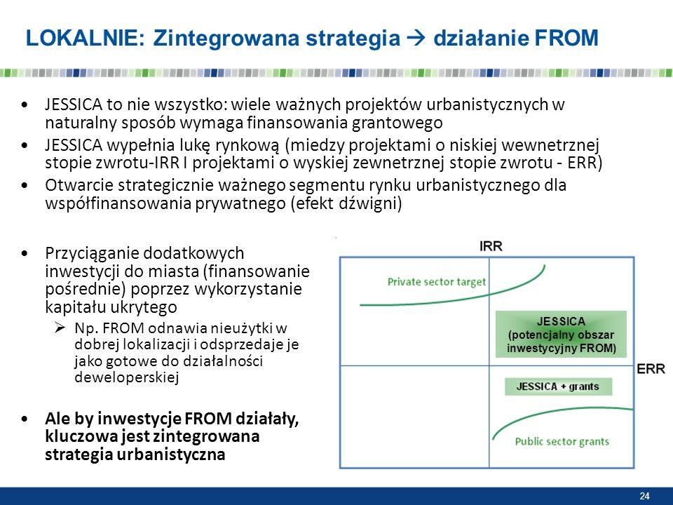 LOKALNIE: Zintegrowana strategia  działanie FROM