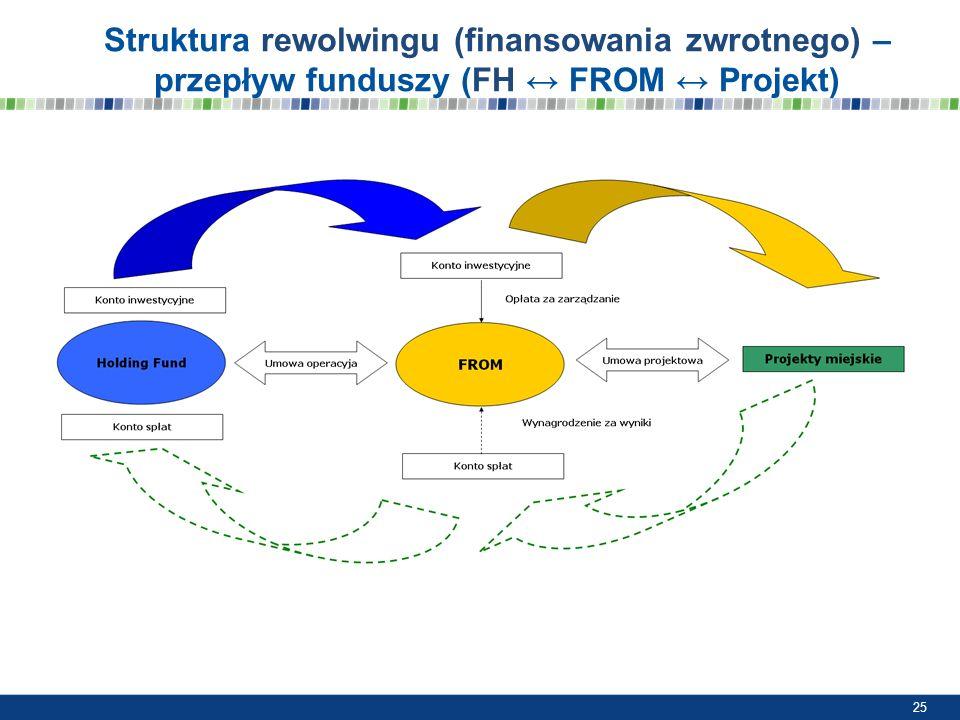 Struktura rewolwingu (finansowania zwrotnego) – przepływ funduszy (FH ↔ FROM ↔ Projekt)