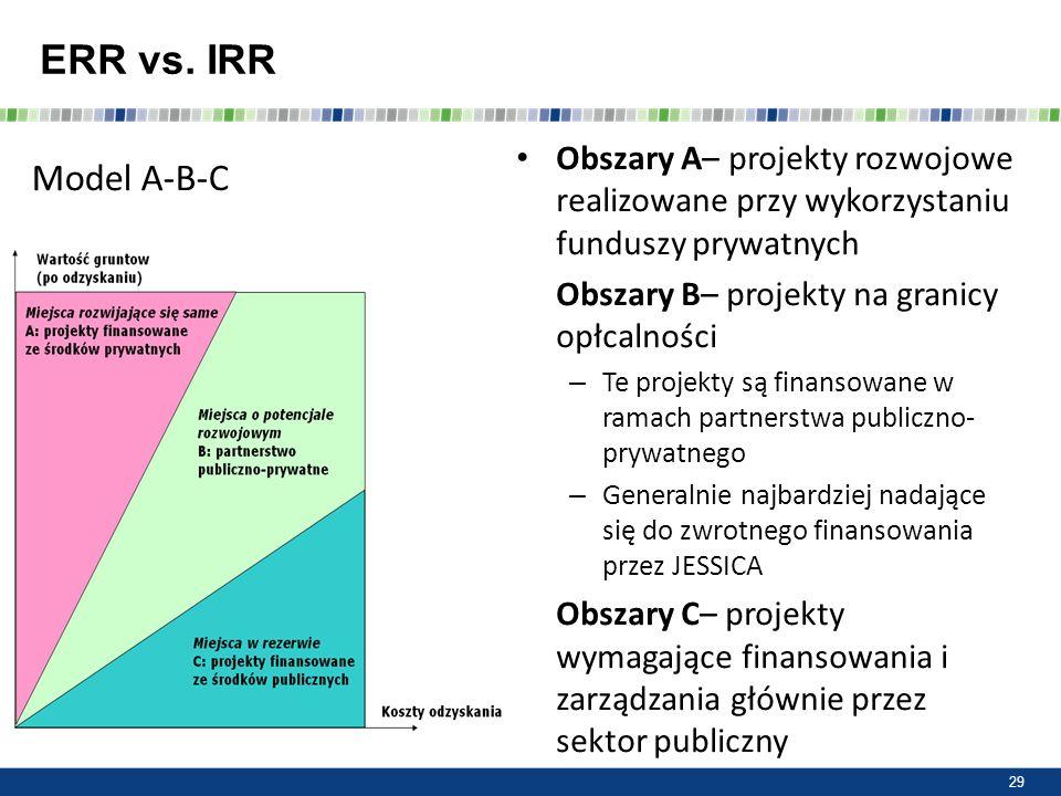 ERR vs. IRR Obszary A– projekty rozwojowe realizowane przy wykorzystaniu funduszy prywatnych. Obszary B– projekty na granicy opłcalności.