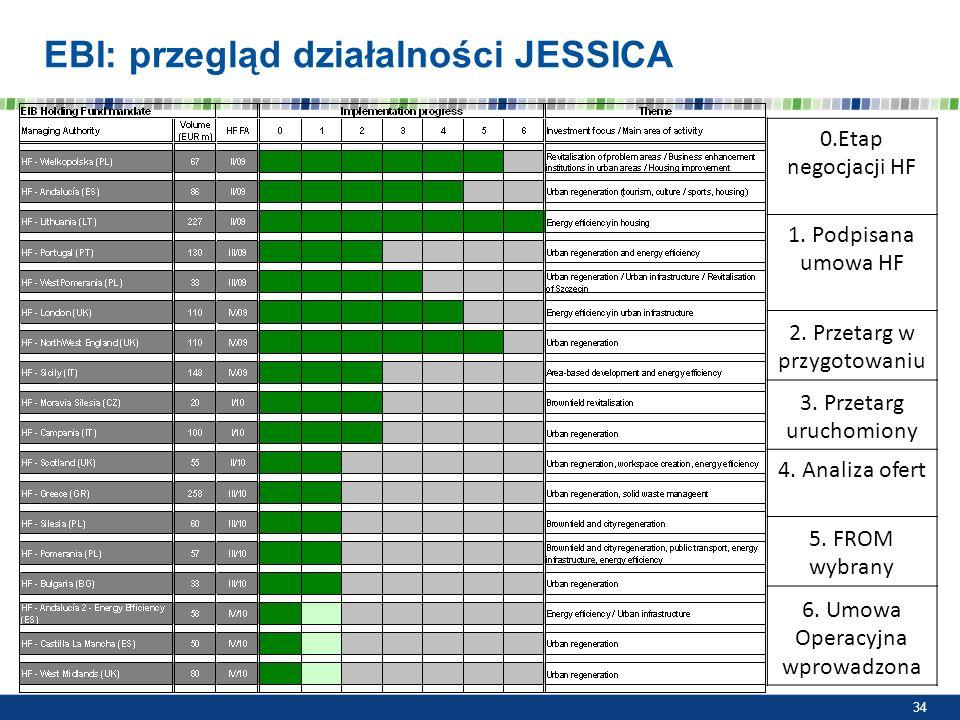EBI: przegląd działalności JESSICA