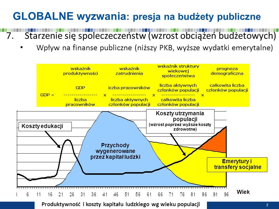 GLOBALNE wyzwania: presja na budżety publiczne