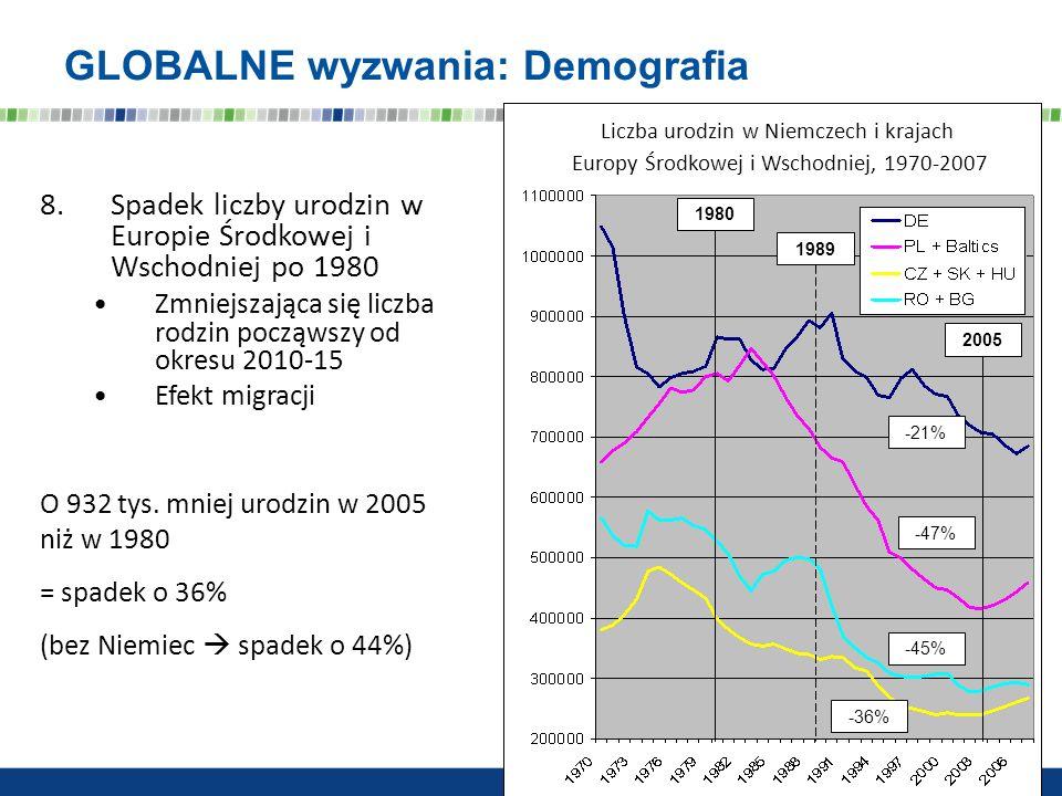 GLOBALNE wyzwania: Demografia