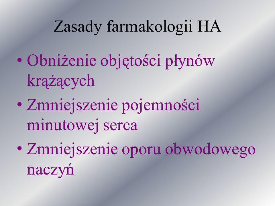 Zasady farmakologii HA