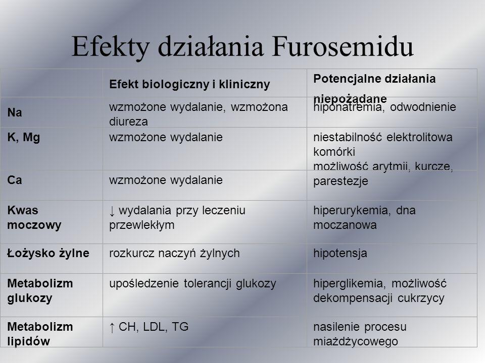 Efekty działania Furosemidu