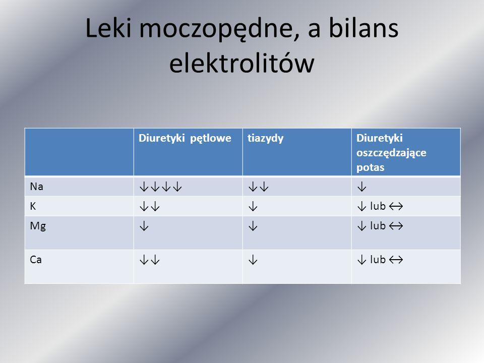 Leki moczopędne, a bilans elektrolitów