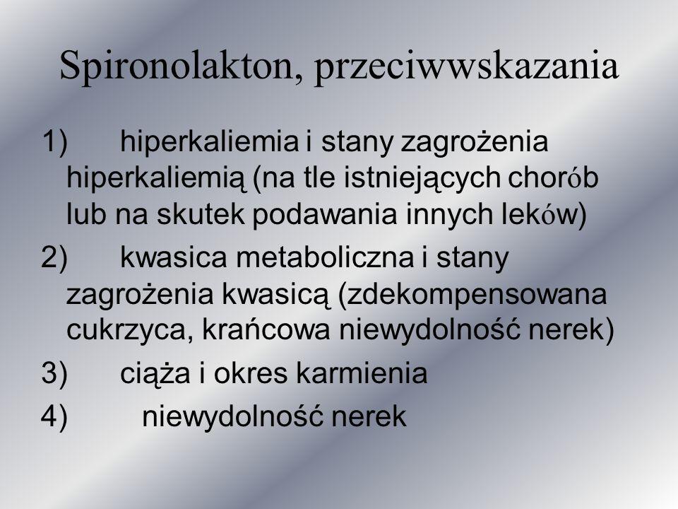 Spironolakton, przeciwwskazania