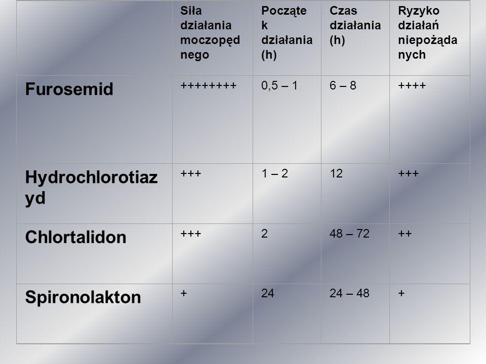 Furosemid Hydrochlorotiazyd Chlortalidon Spironolakton Siła działania