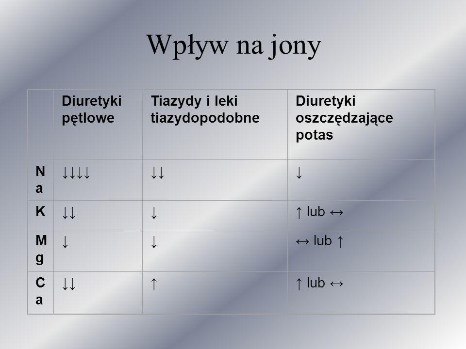 Wpływ na jony Diuretyki pętlowe Tiazydy i leki tiazydopodobne
