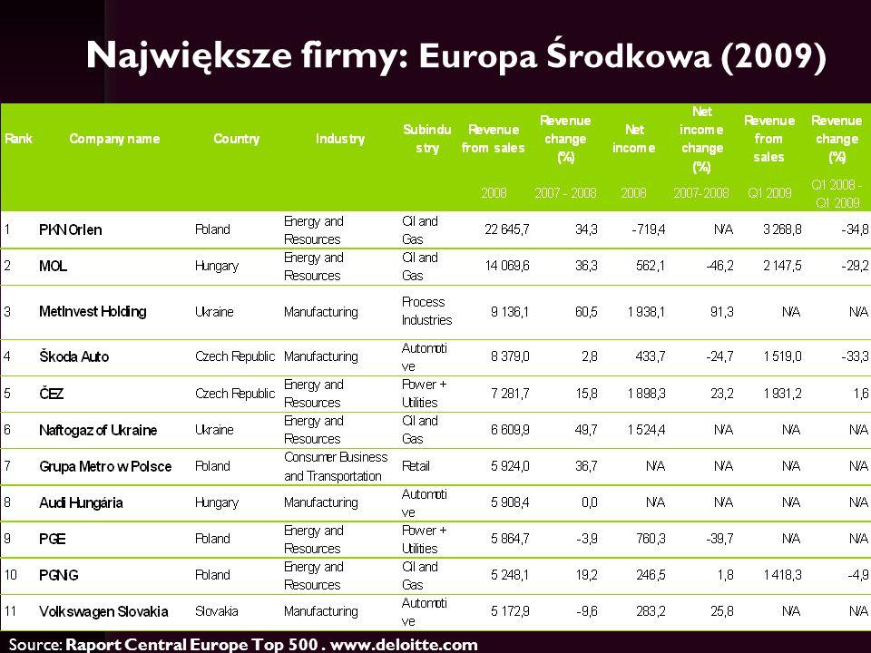 Największe firmy: Europa Środkowa (2009)