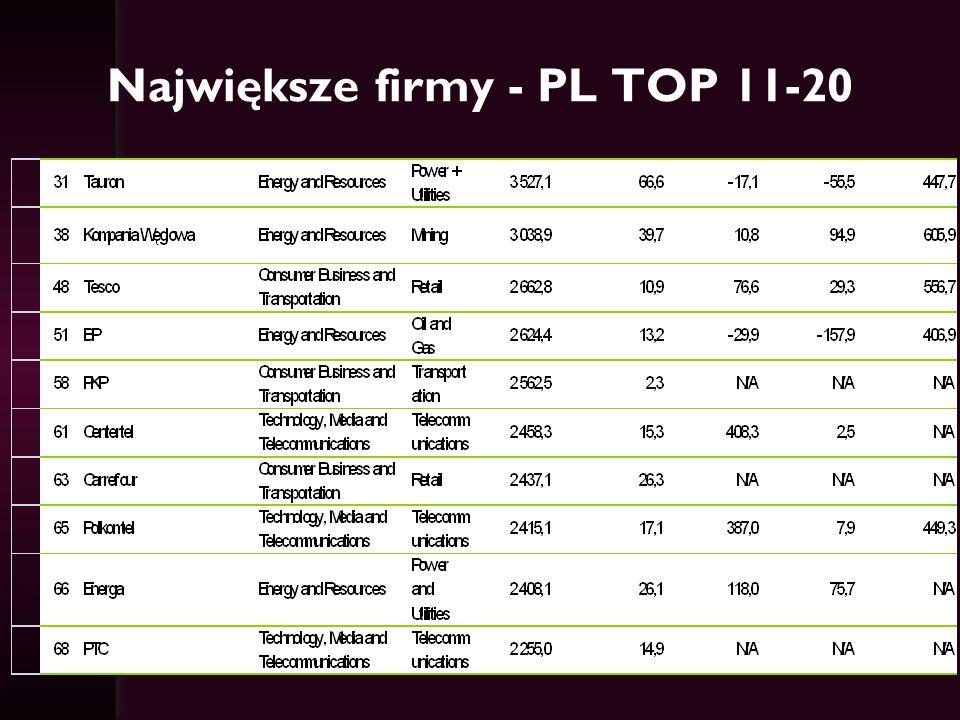 Największe firmy - PL TOP 11-20