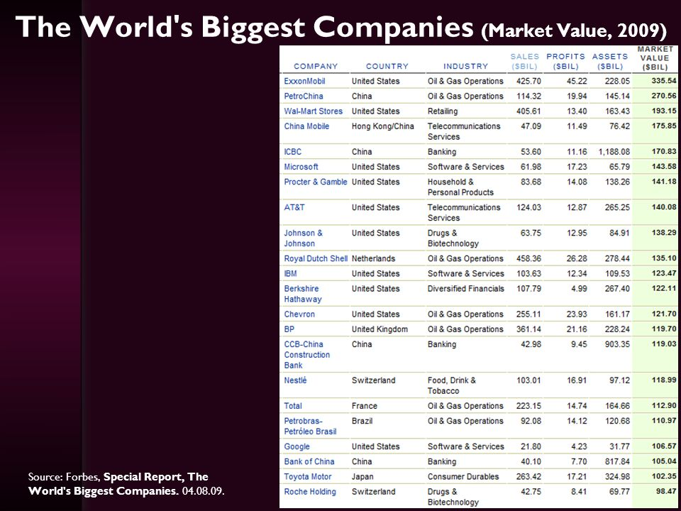 The World s Biggest Companies (Market Value, 2009)