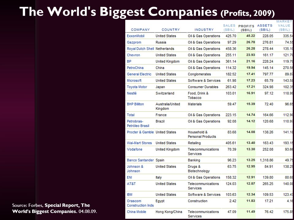 The World s Biggest Companies (Profits, 2009)
