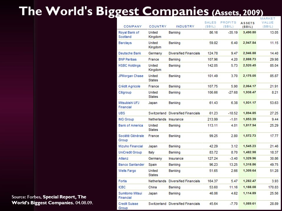 The World s Biggest Companies (Assets, 2009)