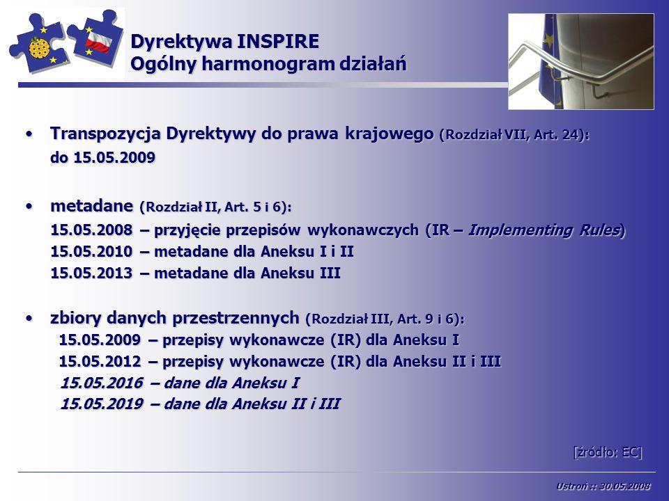 Dyrektywa INSPIRE Ogólny harmonogram działań