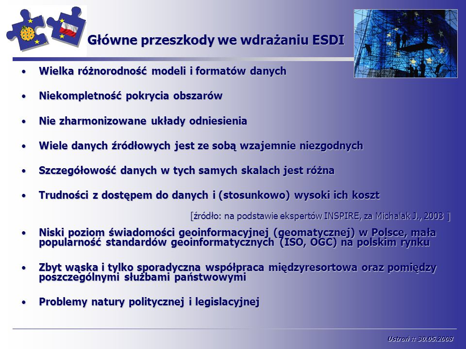 Główne przeszkody we wdrażaniu ESDI