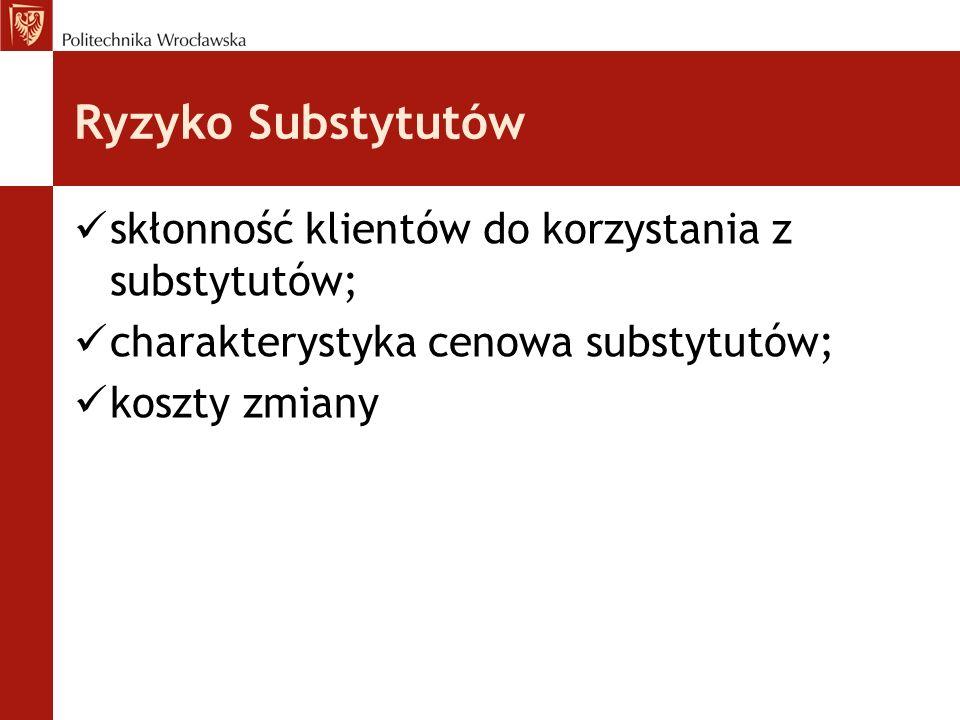 Ryzyko Substytutów skłonność klientów do korzystania z substytutów;