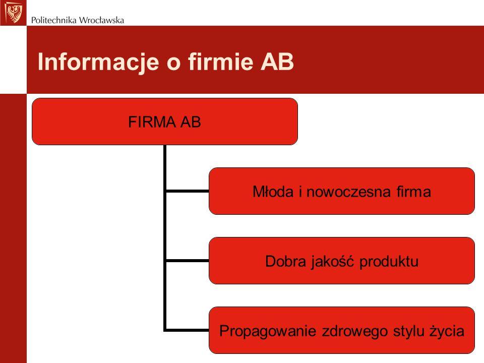 Informacje o firmie AB
