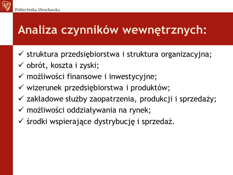 Analiza czynników wewnętrznych: