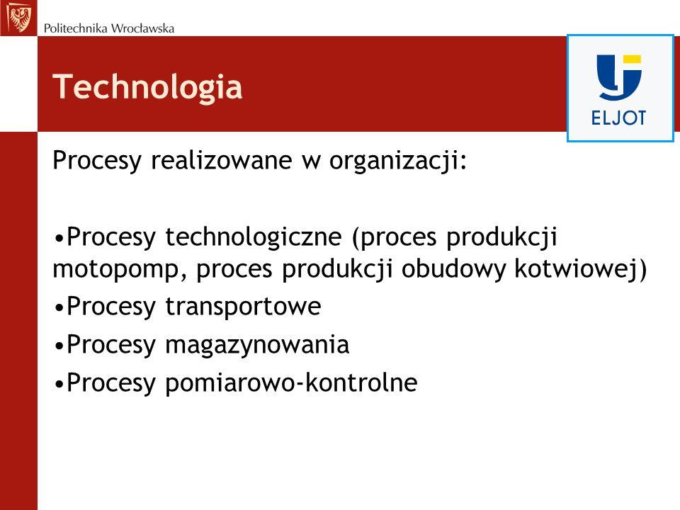 Technologia Procesy realizowane w organizacji: