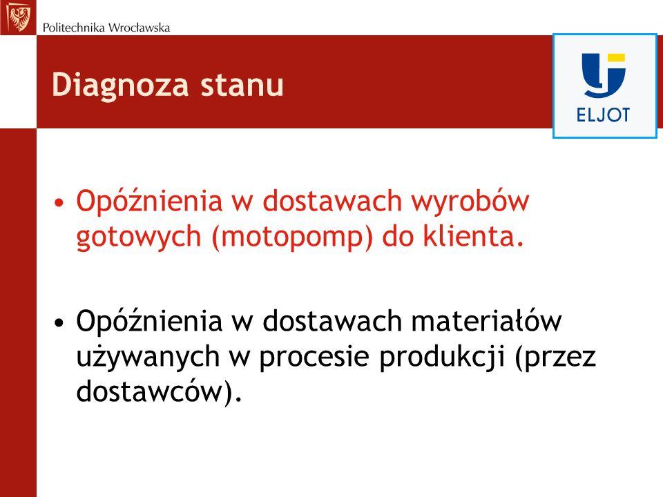 Diagnoza stanu Opóźnienia w dostawach wyrobów gotowych (motopomp) do klienta.